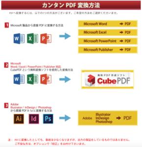 PDF入稿の変換方法